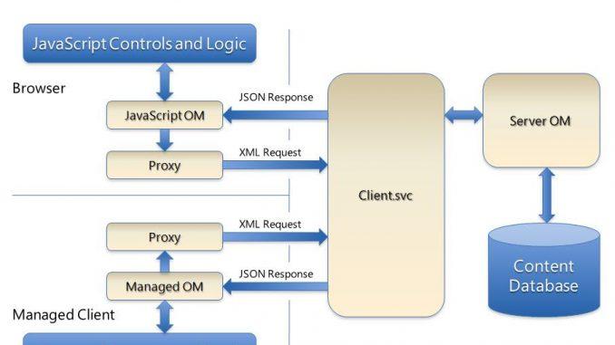 CSOM Architecture